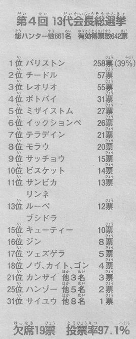 ハンターハンターNo325話「参戦」ネタバレと感想